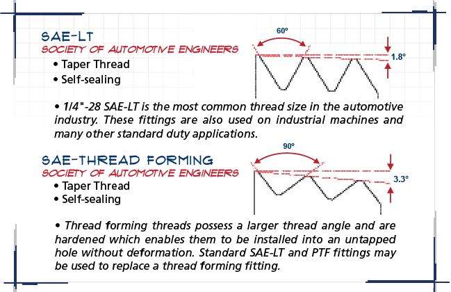 SAE-LT Threads