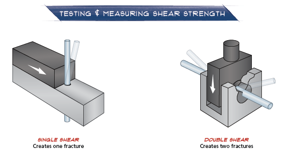 Testing and Measuring Shear Strength