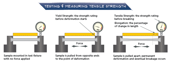 Testing and Measuring Tensile Strength