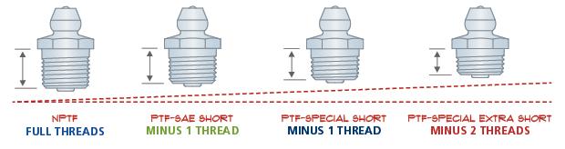 NPTF and PTF Threads