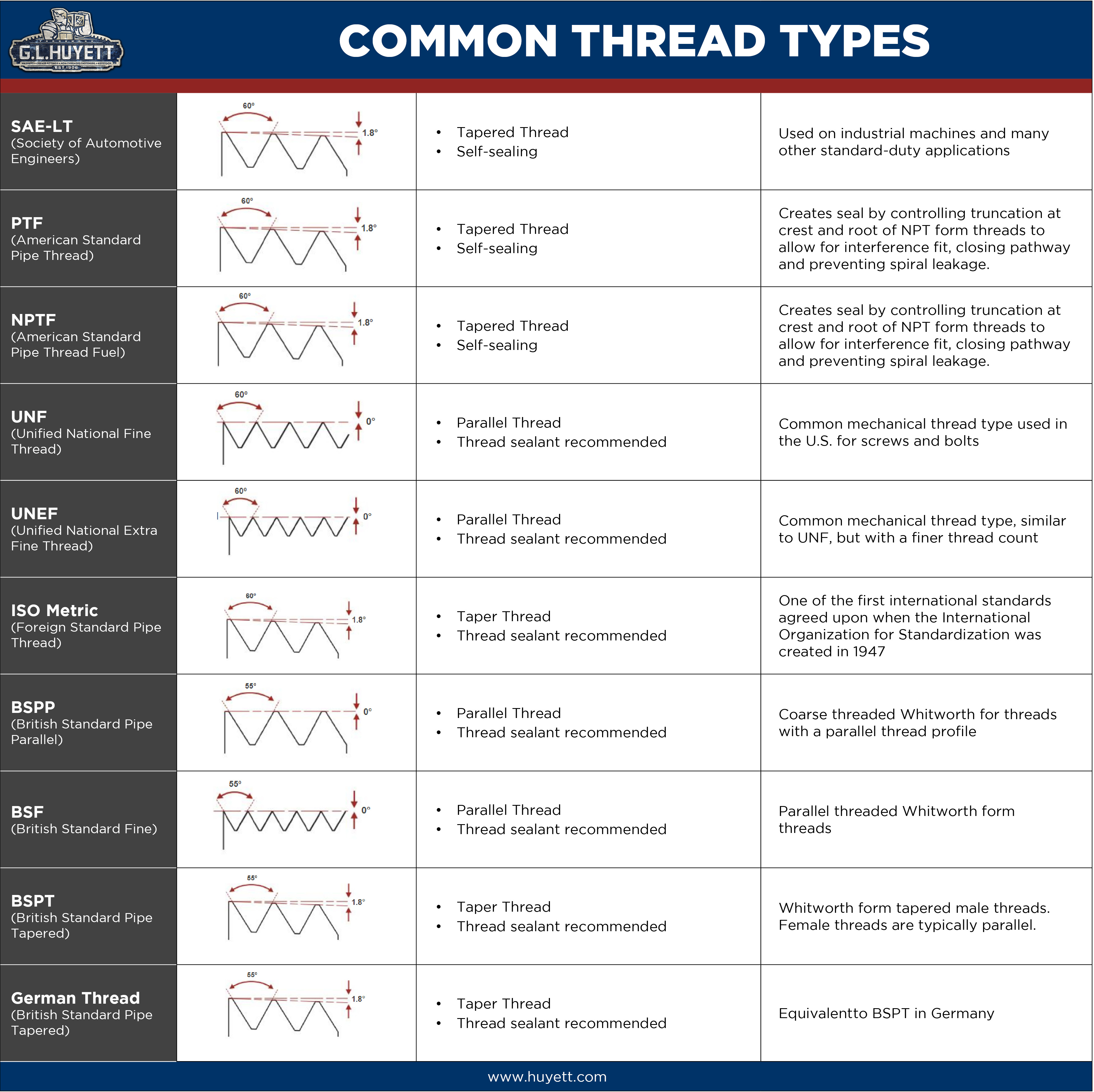 Common Thread Types