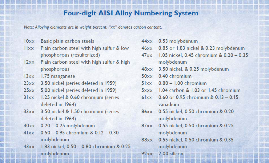 Four-Digit AISI Alloy Numbering System