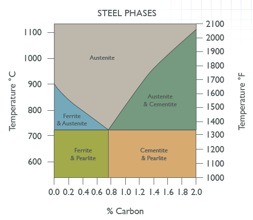 Steel Phases