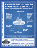 Custom Manufacturing and Engineering Support flyer featuring G.L. Huyett's manufacturing capabilities