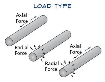 Load Types