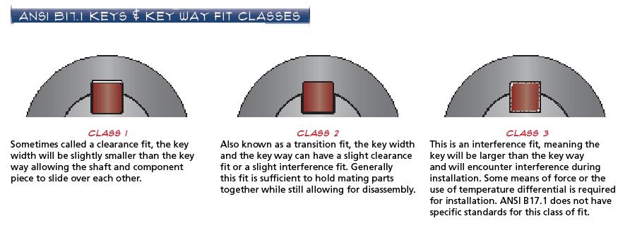 Key Way Fit Classes