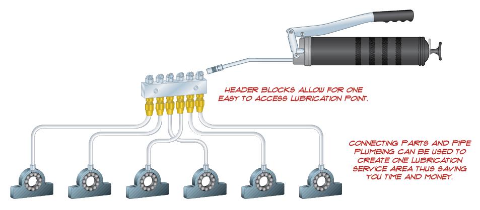 Header Block Use