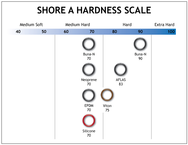 Shore A Hardness Scale