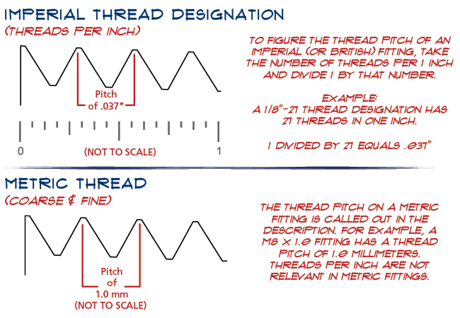 Imperial vs Metric Thread Pitch