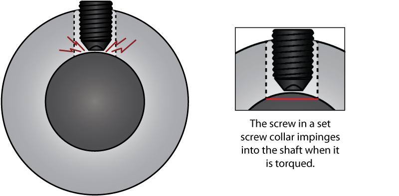 Set Screw Collar Impingement