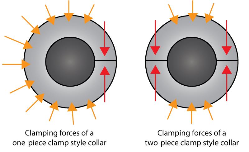 Single vs Double Split Collar Forces