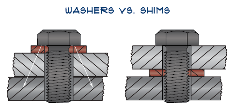Washers vs Shims