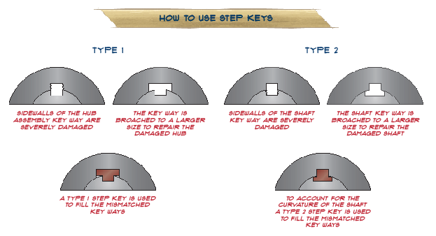 Using Step Keys